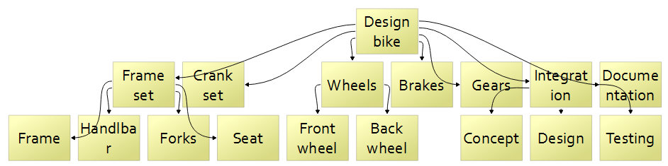 Hierarchical work breakdown structure