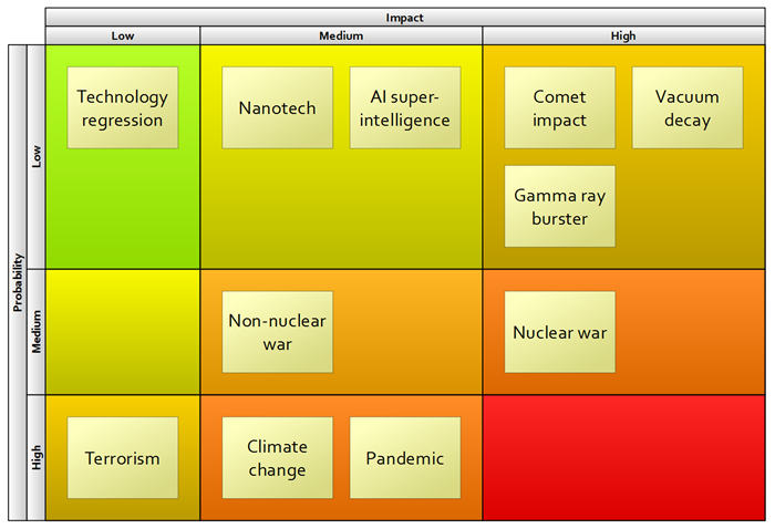 How To Create A Risk Assessment Matrix