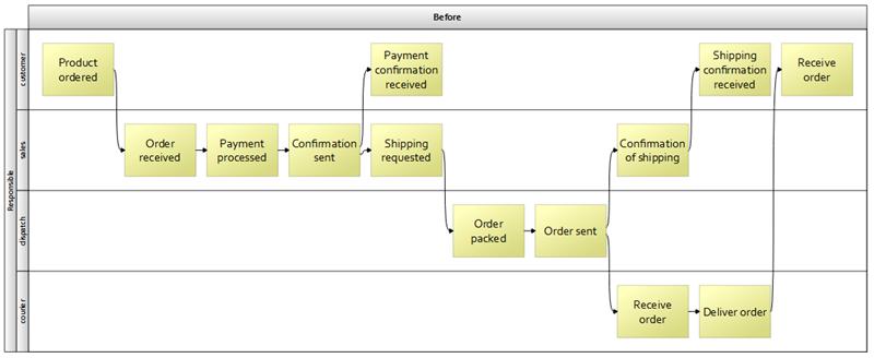 how to create a swim lane diagram