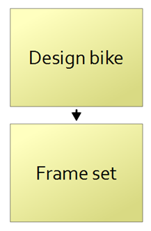 Work breakdown structure hierarchy